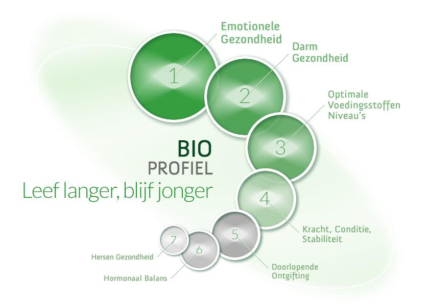 bioprofiel-nl_design_visual_leef_langer_blijf_jonger_r01